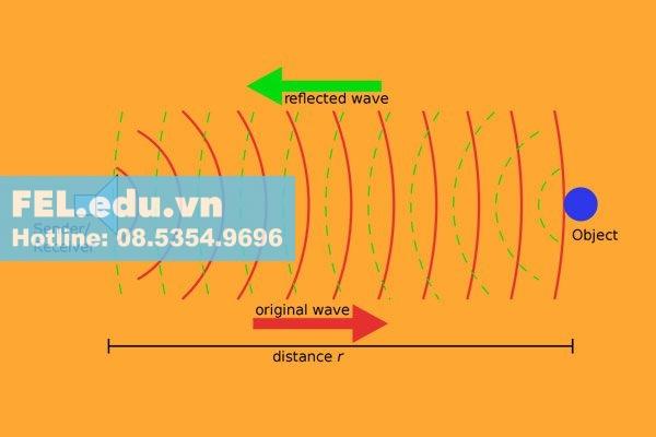 Liệu sóng siêu âm có an toàn với cơ thể người?
