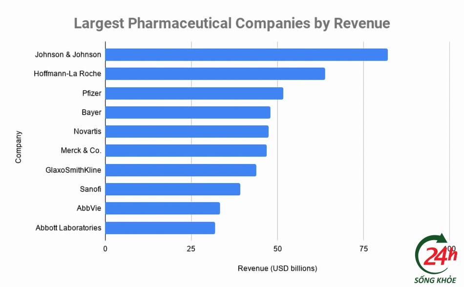 Top 10 công ty dược phẩm hàng đầu thế giới theo doanh thu năm 2020