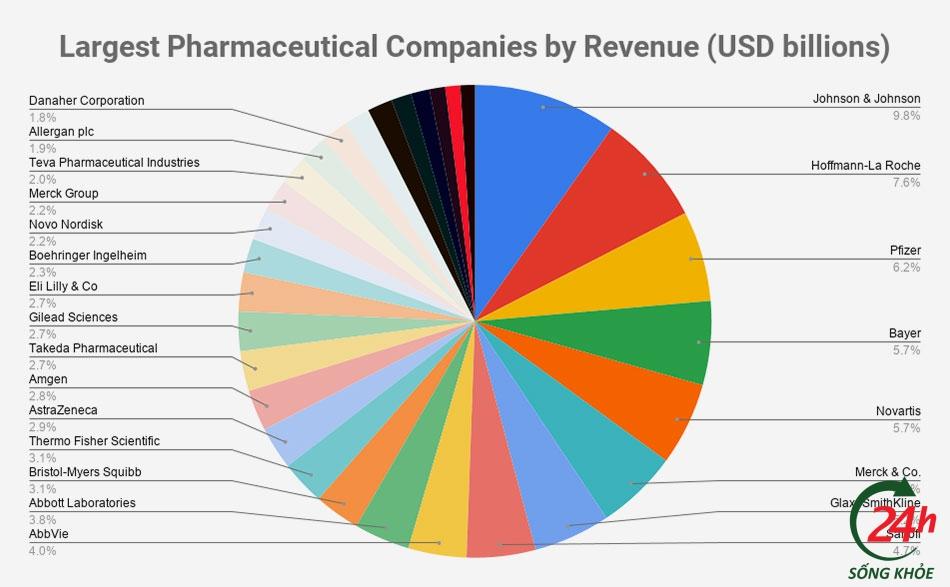 Top công ty dược phẩm lớn nhất thế giới theo doanh thu năm 2020