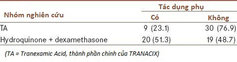 Tác dụng phụ của Tranacix
